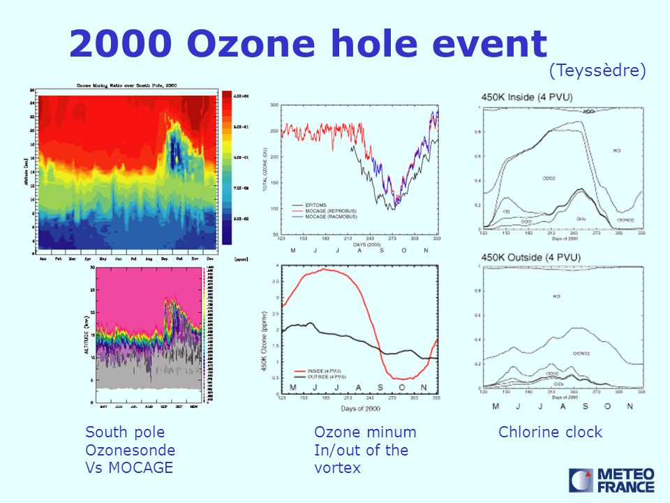 2000 Ozone hole event (Teyssèdre) Chlorine clockSouth pole Ozonesonde Vs MOCAGE Ozone minum In/out of the vortex