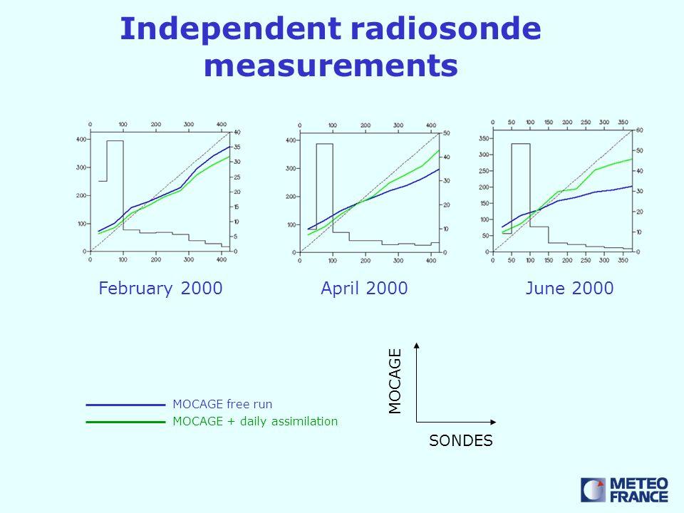 Independent radiosonde measurements February 2000April 2000June 2000 MOCAGE free run MOCAGE + daily assimilation SONDES MOCAGE