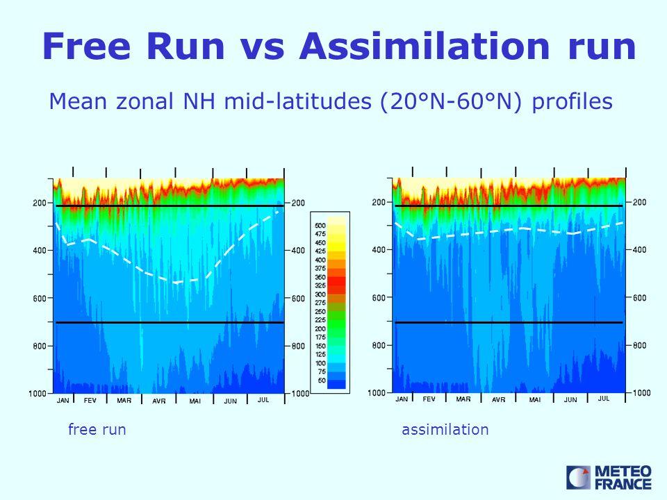 Free Run vs Assimilation run Mean zonal NH mid-latitudes (20°N-60°N) profiles free runassimilation