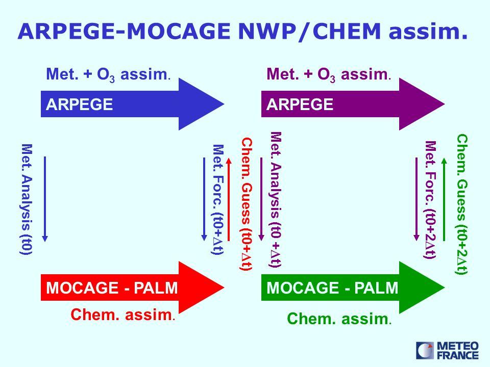 ARPEGE-MOCAGE NWP/CHEM assim. ARPEGE MOCAGE - PALM Met. Analysis (t0) ARPEGE Met. Forc. (t0+ t) Chem. Guess (t0+ t) Met. Analysis (t0 + t) MOCAGE - PA