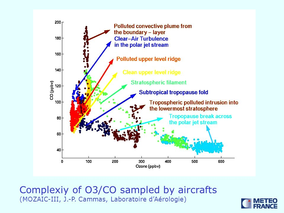 Complexiy of O3/CO sampled by aircrafts (MOZAIC-III, J.-P. Cammas, Laboratoire dAérologie)