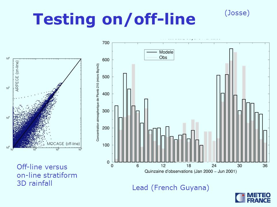 (Josse) Lead (French Guyana) Off-line versus on-line stratiform 3D rainfall Testing on/off-line