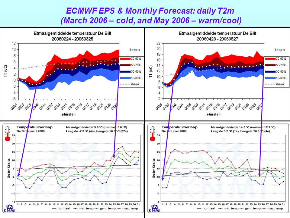 ECMWF EPS & Monthly Forecast: daily T2m (March 2006 – cold, and May 2006 – warm/cool)
