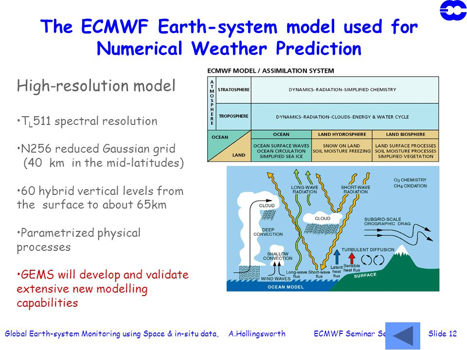 Global Earth-system Monitoring using Space & in-situ data, A.Hollingsworth ECMWF Seminar Sept 2003 Slide 12 High-resolution model T L 511 spectral res