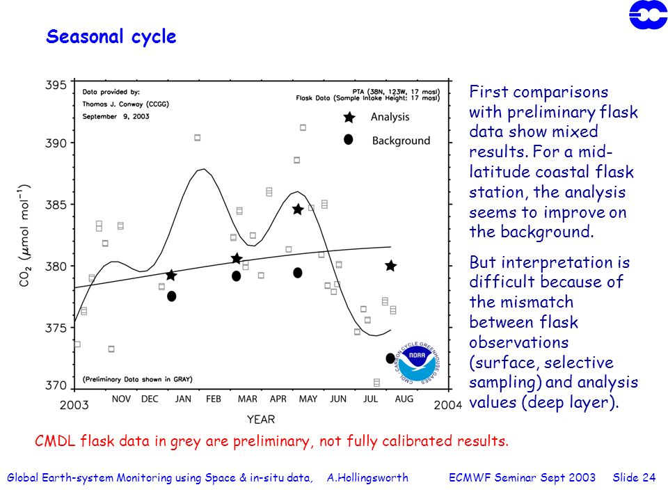 Global Earth-system Monitoring using Space & in-situ data, A.Hollingsworth ECMWF Seminar Sept 2003 Slide 24 Seasonal cycle First comparisons with prel