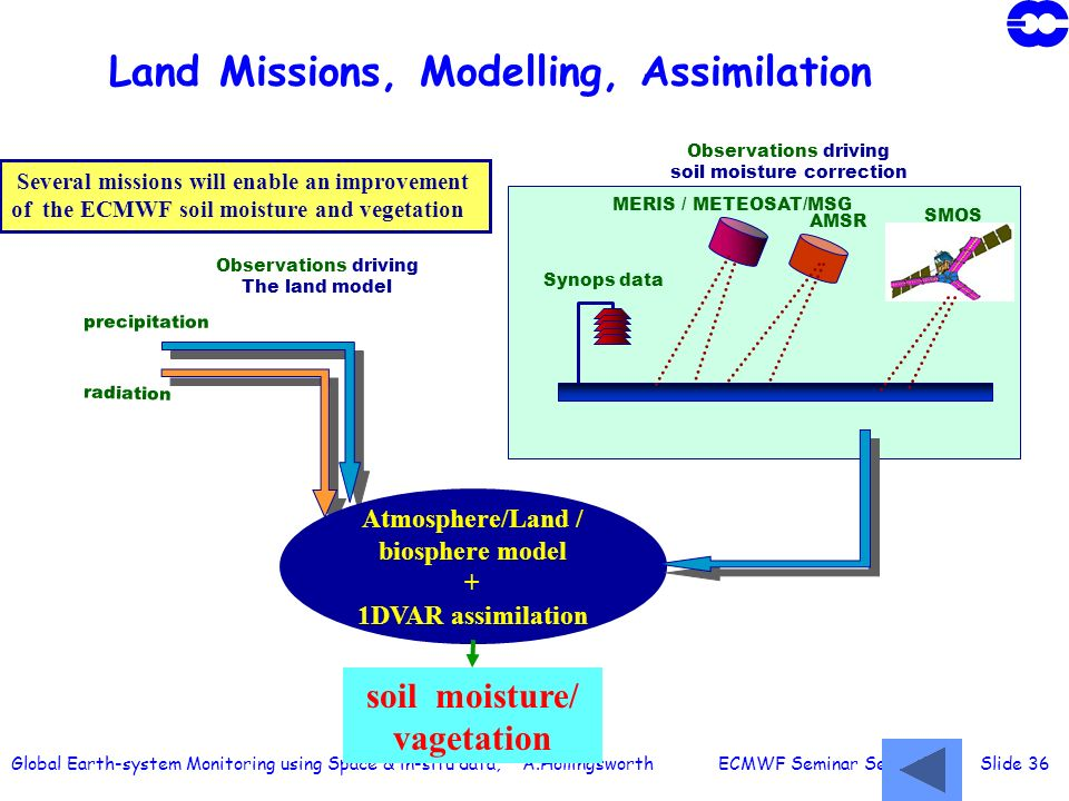 Global Earth-system Monitoring using Space & in-situ data, A.Hollingsworth ECMWF Seminar Sept 2003 Slide 36 Land Missions, Modelling, Assimilation pre