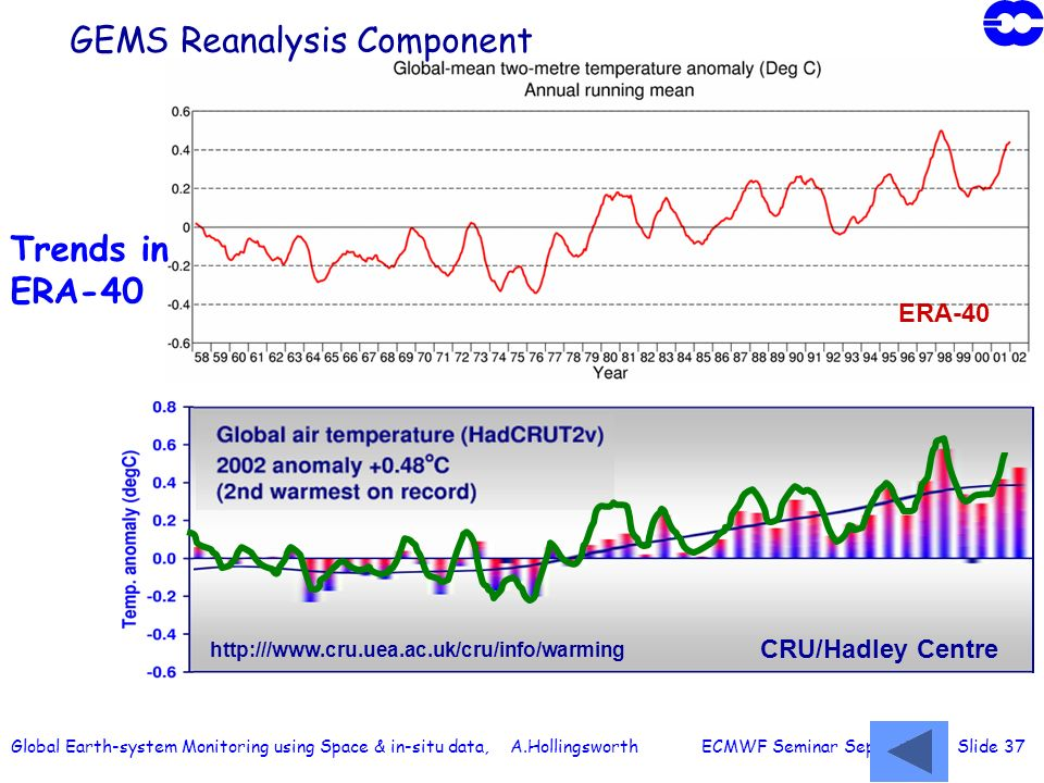 Global Earth-system Monitoring using Space & in-situ data, A.Hollingsworth ECMWF Seminar Sept 2003 Slide 37 Trends in ERA-40 ERA-40 CRU/Hadley Centre