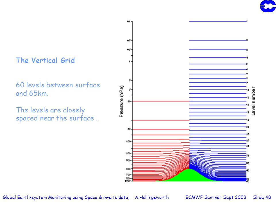 Global Earth-system Monitoring using Space & in-situ data, A.Hollingsworth ECMWF Seminar Sept 2003 Slide 48 The Vertical Grid 60 levels between surfac