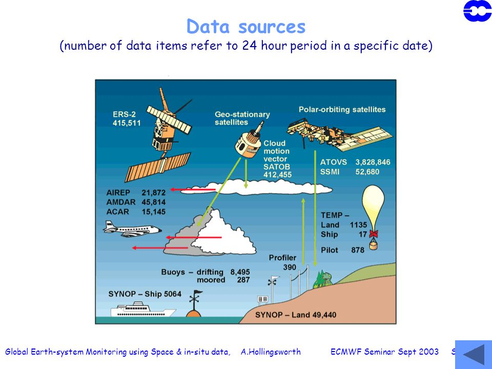 Global Earth-system Monitoring using Space & in-situ data, A.Hollingsworth ECMWF Seminar Sept 2003 Slide 52 Data sources (number of data items refer t