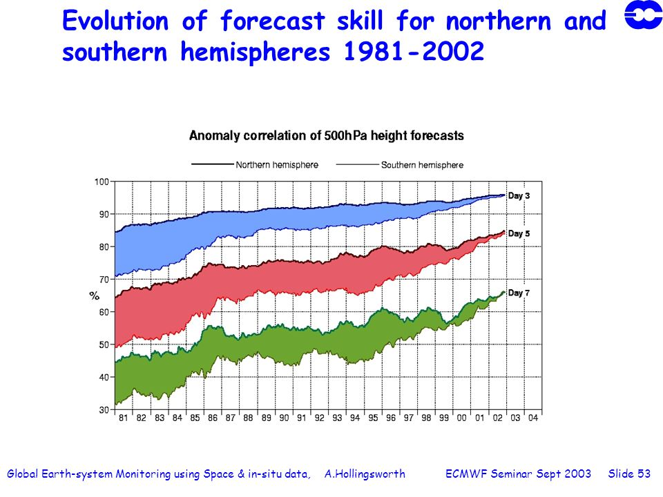Global Earth-system Monitoring using Space & in-situ data, A.Hollingsworth ECMWF Seminar Sept 2003 Slide 53 Evolution of forecast skill for northern a