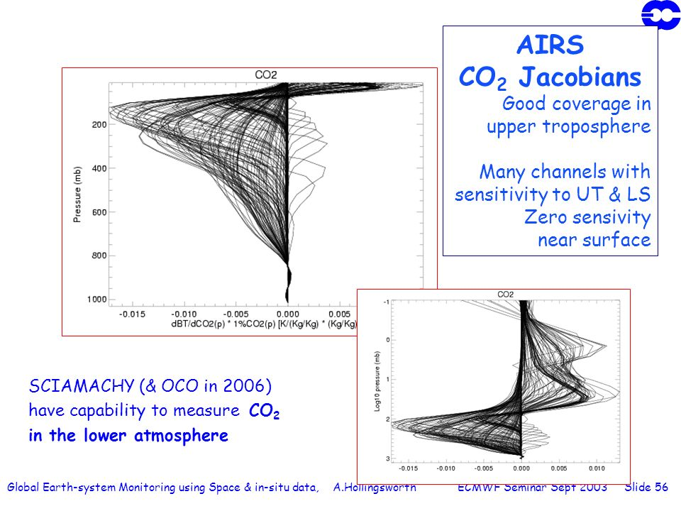 Global Earth-system Monitoring using Space & in-situ data, A.Hollingsworth ECMWF Seminar Sept 2003 Slide 56 AIRS CO 2 Jacobians Good coverage in upper
