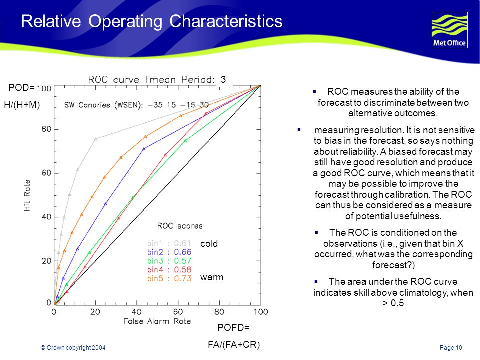 Page 10© Crown copyright 2004 Relative Operating Characteristics ROC measures the ability of the forecast to discriminate between two alternative outcomes.