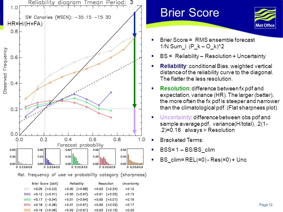 Page 12© Crown copyright 2004 Brier Score = RMS ensemble forecast 1/N Sum_i (P_k – O_k)^2 BS = Reliability – Resolution + Uncertainty Reliability: conditional Bias, weighted vertical distance of the reliability curve to the diagonal.