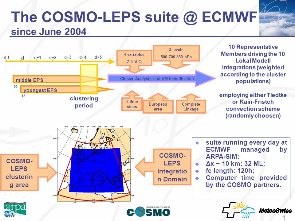 1 The COSMO-LEPS suite @ ECMWF since June 2004 d-1 d d+5 d+1d+2 d+4d+3 middle EPS youngest EPS clustering period 00 12 Cluster Analysis and RM identification 4 variables Z U V Q 3 levels 500 700 850 hPa 2 time steps Cluster Analysis and RM identification European area Complete Linkage COSMO- LEPS Integratio n Domain 10 Representative Members driving the 10 Lokal Modell integrations (weighted according to the cluster populations) employing either Tiedtke or Kain-Fristch convection scheme (randomly choosen) COSMO- LEPS clusterin g area suite running every day at ECMWF managed by ARPA-SIM; Δx ~ 10 km; 32 ML; fc length: 120h; Computer time provided by the COSMO partners.