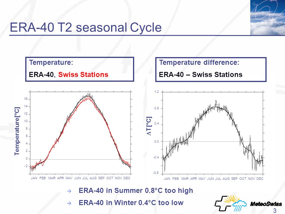 3 ERA-40 T2 seasonal Cycle Temperature[°C] Temperature: ERA-40, Swiss Stations 16 14 12 10 8 6 4 2 0 - 2 JAN FEB MAR APR MAY JUN JUL AUG SEP OCT NOV DEC T[°C] Temperature difference: ERA-40 – Swiss Stations 1.2 0.8 0.4 0.0 -0.4 -0.8 JAN FEB MAR APR MAY JUN JUL AUG SEP OCT NOV DEC ERA-40 in Summer 0.8°C too high ERA-40 in Winter 0.4°C too low