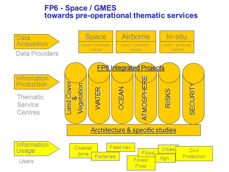 FP6 - Space / GMES towards pre-operational thematic services Thematic Service Centres Data Acquisition Data Providers Users SpaceAirborneIn-situ Level