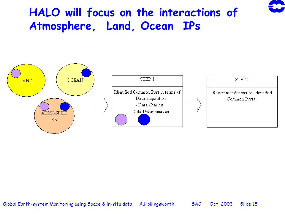 Global Earth-system Monitoring using Space & in-situ data, A.Hollingsworth SAC Oct 2003 Slide 15 HALO will focus on the interactions of Atmosphere, Land, Ocean IPs
