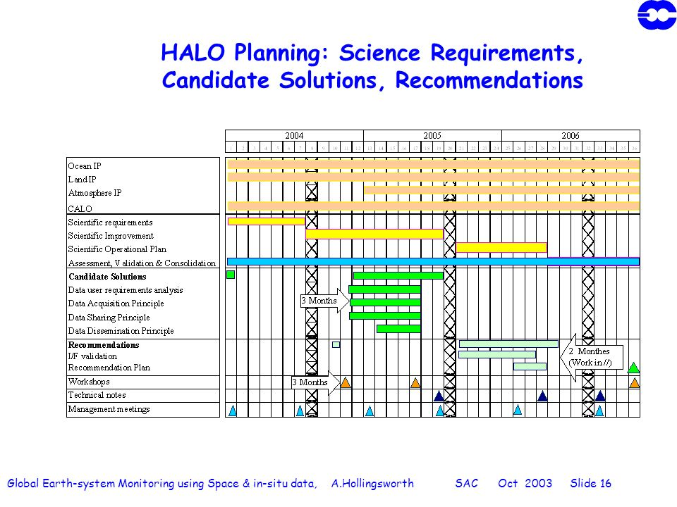 Global Earth-system Monitoring using Space & in-situ data, A.Hollingsworth SAC Oct 2003 Slide 16 HALO Planning: Science Requirements, Candidate Soluti
