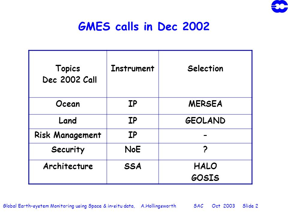 Global Earth-system Monitoring using Space & in-situ data, A.Hollingsworth SAC Oct 2003 Slide 2 GMES calls in Dec 2002 Topics Dec 2002 Call InstrumentSelection OceanIPMERSEA LandIPGEOLAND Risk ManagementIP- SecurityNoE.