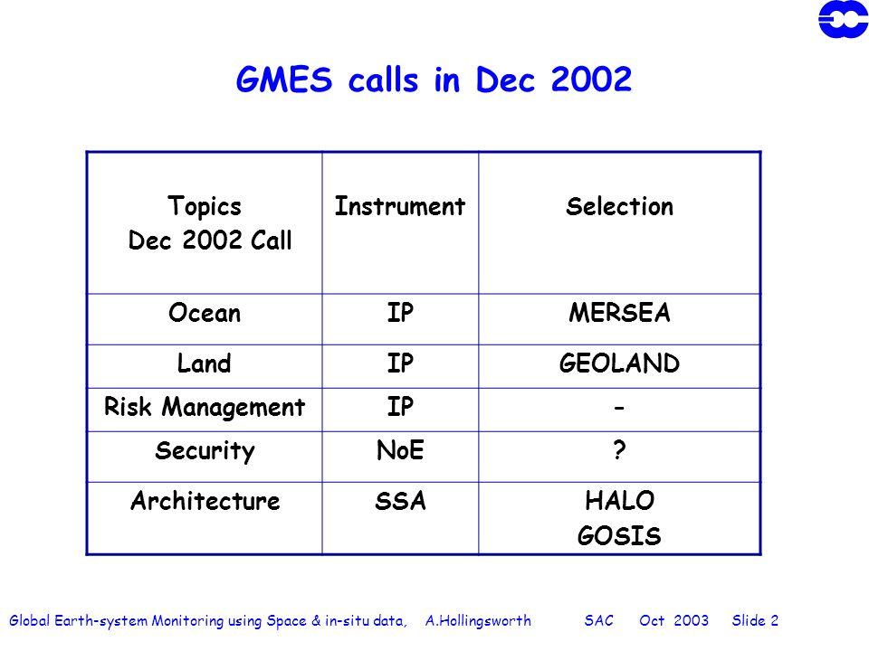 Global Earth-system Monitoring using Space & in-situ data, A.Hollingsworth SAC Oct 2003 Slide 3 GMES calls in Nov 2003 Topics November 2003 CallInstrumentSelection Water ResourcesIPTBD AtmosphereIP Risk ManagementIP SecurityIP