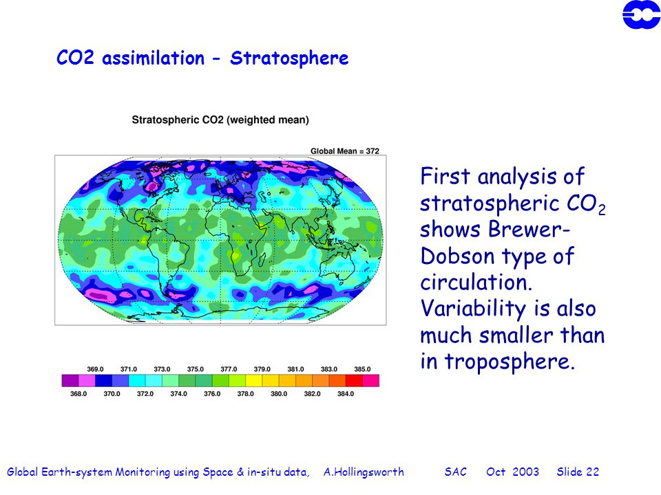 Global Earth-system Monitoring using Space & in-situ data, A.Hollingsworth SAC Oct 2003 Slide 22 CO2 assimilation - Stratosphere First analysis of stratospheric CO 2 shows Brewer- Dobson type of circulation.