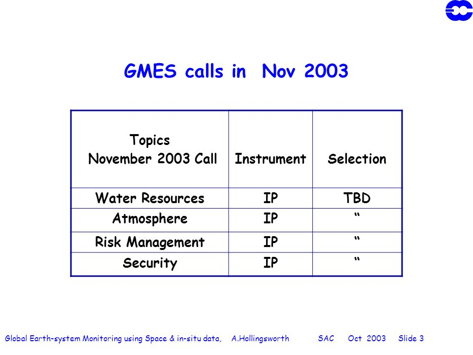 Global Earth-system Monitoring using Space & in-situ data, A.Hollingsworth SAC Oct 2003 Slide 14 HALO Harmonised coordination of the Atmosphere, Land and Ocean integrated projects of the GMES backbone HALO will optimise the interactions of these Segments of the GMES Backbone by: formulating agreed recommendations to the 3 IPs, and to the GMES Steering Group in the areas of scientific thematic analysis and coordination of observational, modelling and data-assimilation requirements for the interacting parts of the IPs; cross fertilization of scientific thematics leading to an improvement of knowledge, and definition of the overall scientific architecture; identification of shared issues in the areas of data policy implementation, data acquisition, data sharing and data dissemination, leading to proposed candidate solutions; analysis of the candidate solutions, and formulation of recommendations for a coordinated transition to operations of the interacting part of the pre-operational systems developed in the 3 IPs.