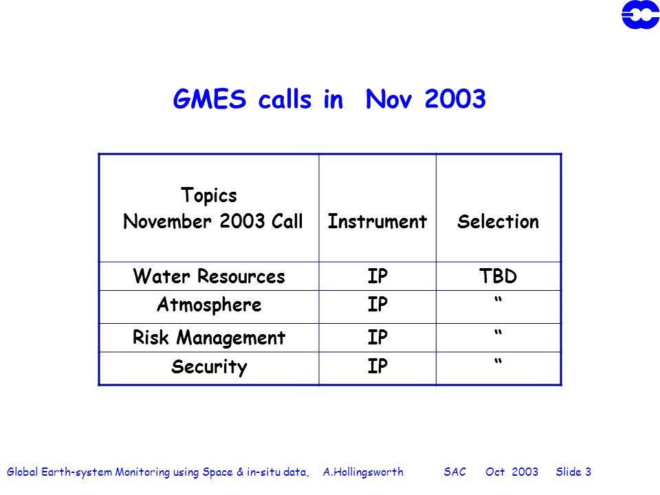 Global Earth-system Monitoring using Space & in-situ data, A.Hollingsworth SAC Oct 2003 Slide 3 GMES calls in Nov 2003 Topics November 2003 CallInstru