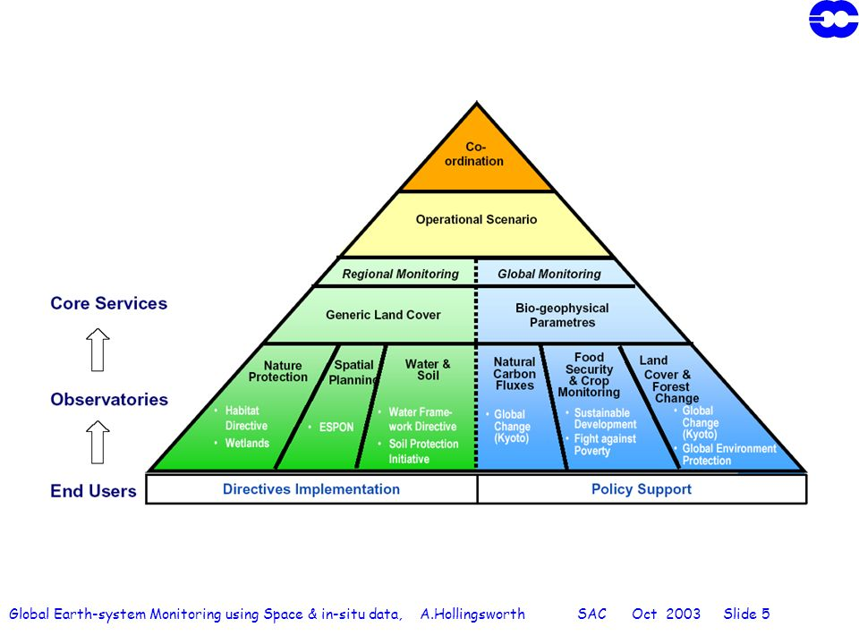 Global Earth-system Monitoring using Space & in-situ data, A.Hollingsworth SAC Oct 2003 Slide 5