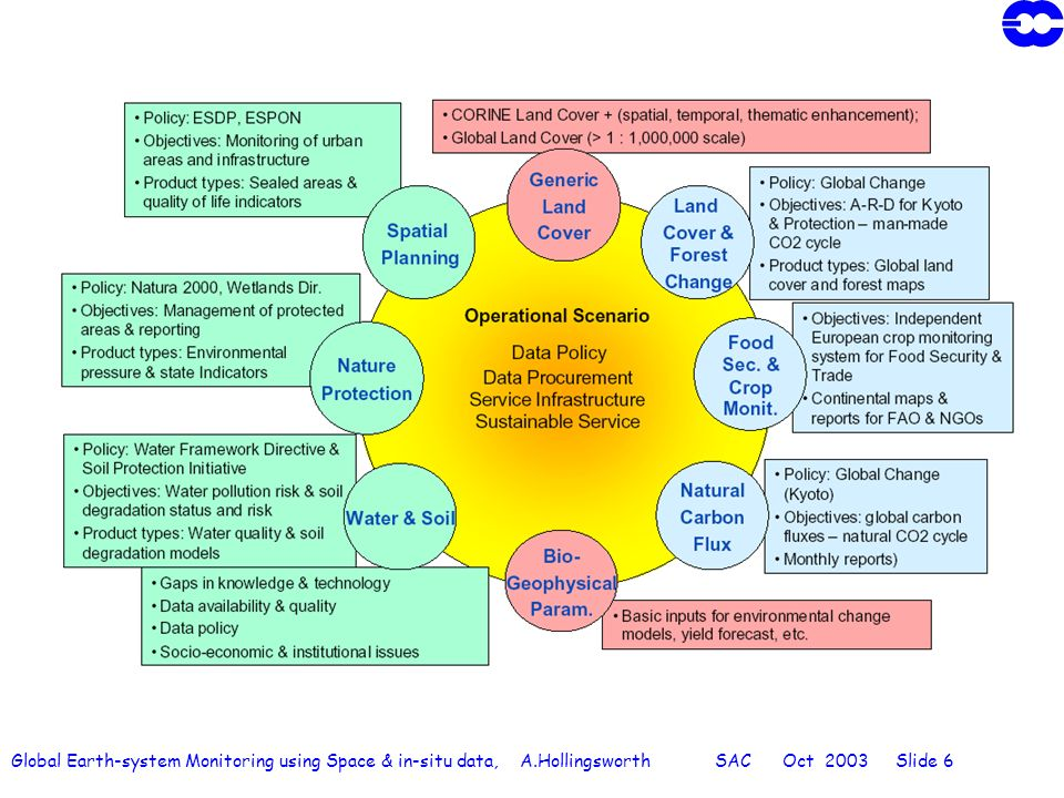 Global Earth-system Monitoring using Space & in-situ data, A.Hollingsworth SAC Oct 2003 Slide 17 Study Logic for the industrial studies