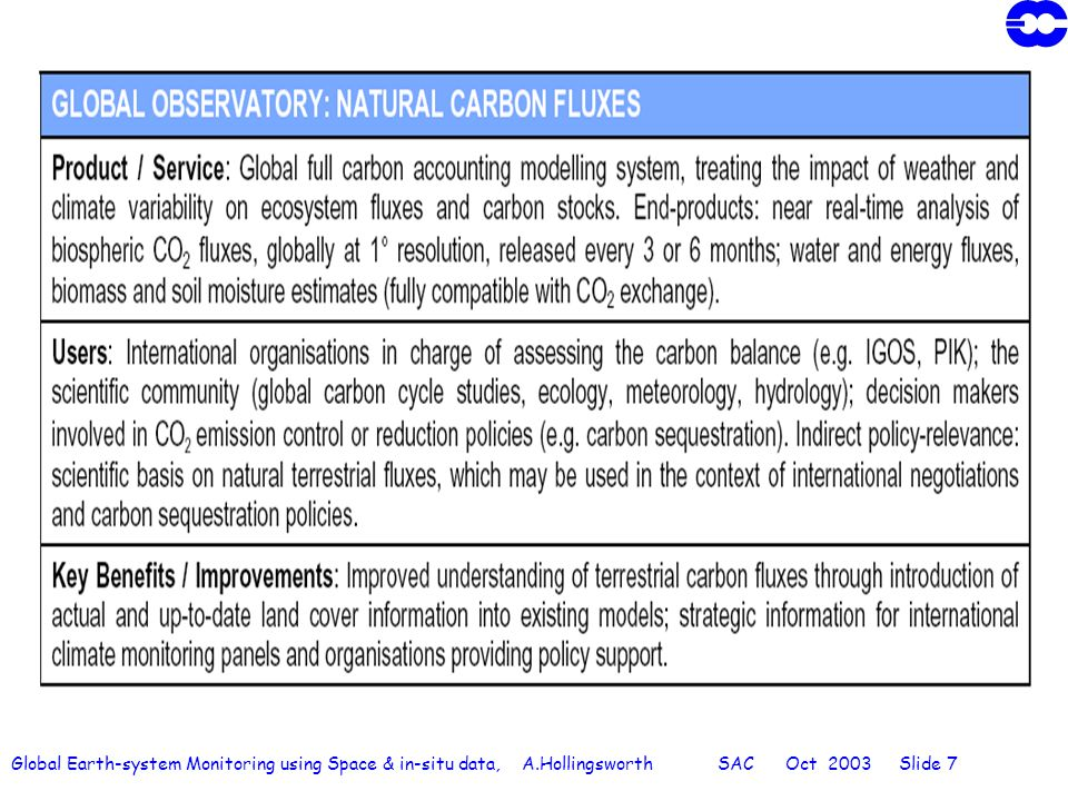 Global Earth-system Monitoring using Space & in-situ data, A.Hollingsworth SAC Oct 2003 Slide 28 Global Monitoring / Forecasting of Reactive Gases: The Chemical Weather Forecast Current operational ozone monitoring capability is a good basis for developing a global capability to monitor reactive gases and associated aerosols 3.1 Integrate chemical modules with weather models, to provide global assimilation & forecasts of the distributions of ozone and its precursors sulphate aerosol other aerosol The global models can drive regional chemistry / air quality models.