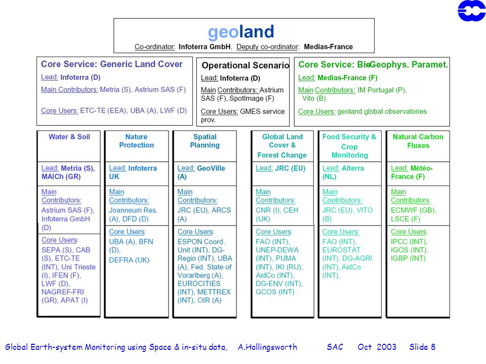 Global Earth-system Monitoring using Space & in-situ data, A.Hollingsworth SAC Oct 2003 Slide 8