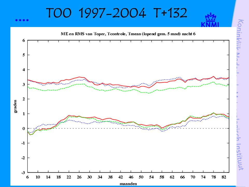T12 1997-2004 T+144