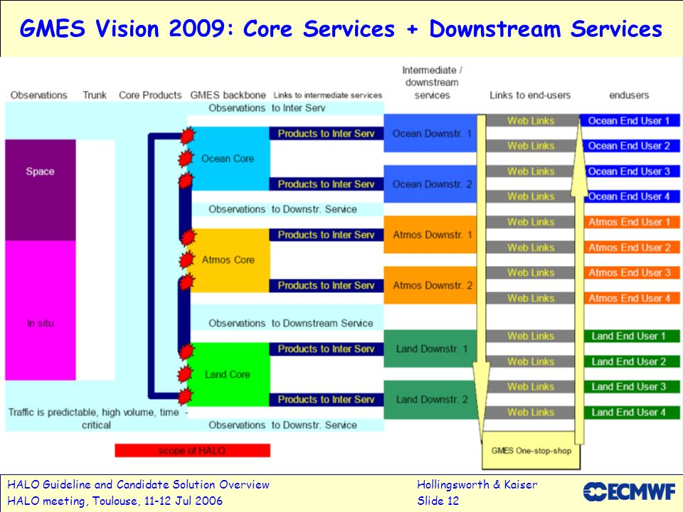 HALO Guideline and Candidate Solution OverviewHollingsworth & Kaiser HALO meeting, Toulouse, 11-12 Jul 2006Slide 12 GMES Vision 2009: Core Services +