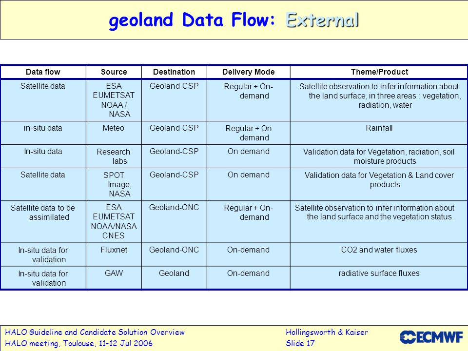 HALO Guideline and Candidate Solution OverviewHollingsworth & Kaiser HALO meeting, Toulouse, 11-12 Jul 2006Slide 17 External geoland Data Flow: Extern