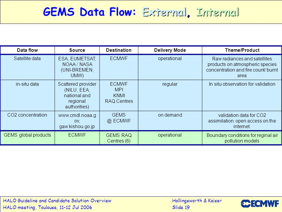 HALO Guideline and Candidate Solution OverviewHollingsworth & Kaiser HALO meeting, Toulouse, 11-12 Jul 2006Slide 19 External, Internal GEMS Data Flow: