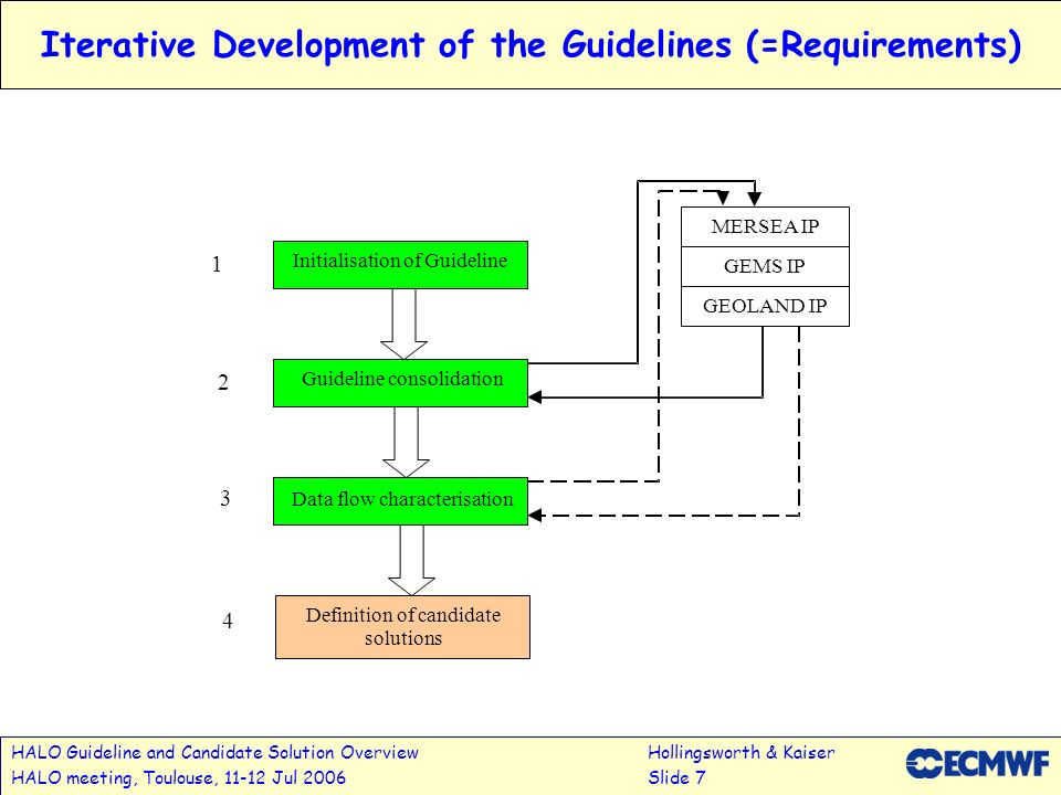 HALO Guideline and Candidate Solution OverviewHollingsworth & Kaiser HALO meeting, Toulouse, 11-12 Jul 2006Slide 7 Iterative Development of the Guidel