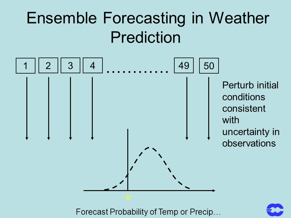 Ensemble Forecasting in Weather Prediction 50 ………… 49 4 3 2 1 Perturb initial conditions consistent with uncertainty in observations Forecast Probability of Temp or Precip… 0