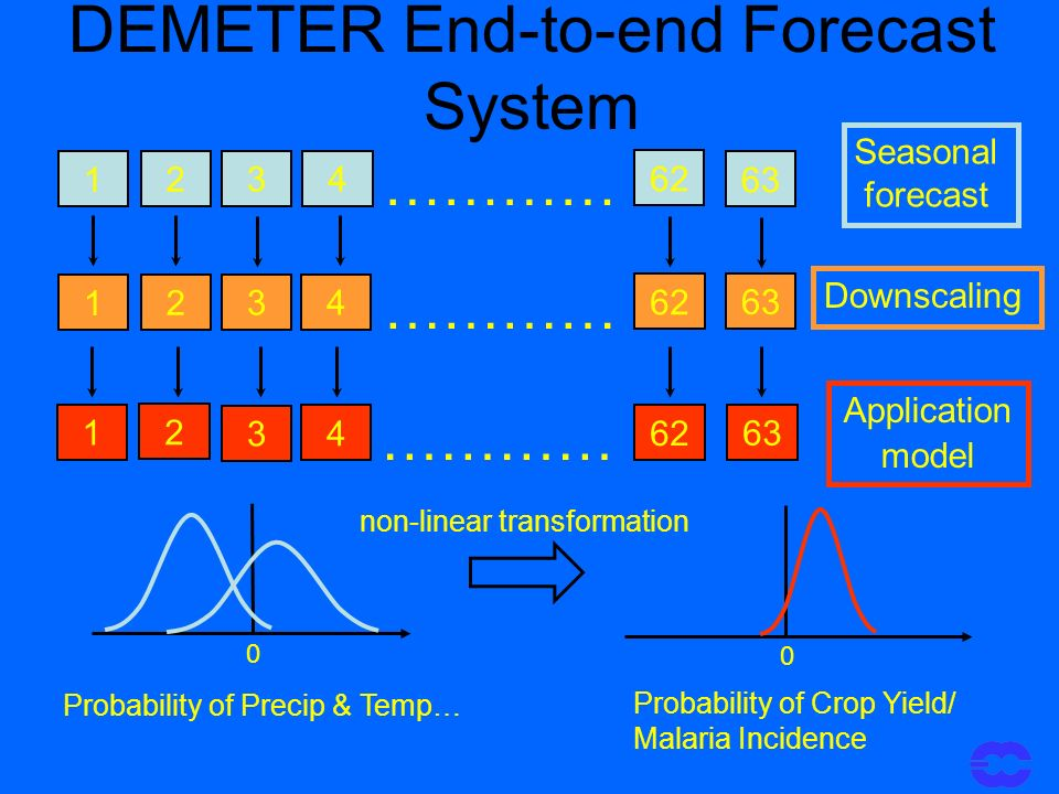 DEMETER End-to-end Forecast System 63 ………… 62 4 3 2 1 Seasonal forecast ………… 63 62 4 3 2 1 Downscaling 63 ………… 62 4 3 2 1 Application model 0 Probability of Precip & Temp… Probability of Crop Yield/ Malaria Incidence 0 non-linear transformation