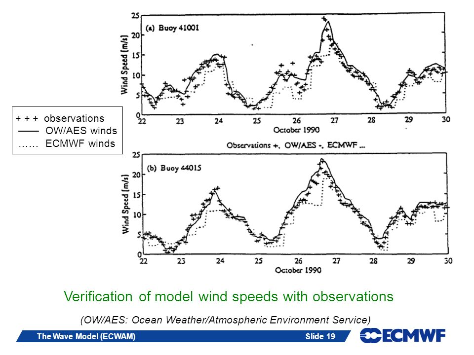 Slide 19The Wave Model (ECWAM) Verification of model wind speeds with observations + + + observations OW/AES winds …… ECMWF winds (OW/AES: Ocean Weath