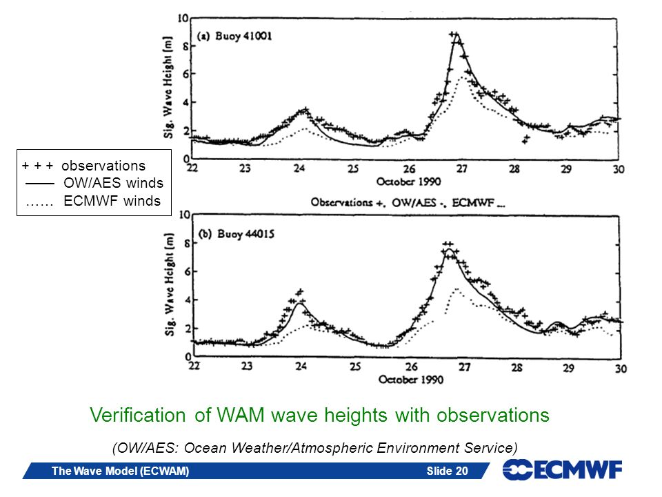 Slide 20The Wave Model (ECWAM) Verification of WAM wave heights with observations + + + observations OW/AES winds …… ECMWF winds (OW/AES: Ocean Weathe