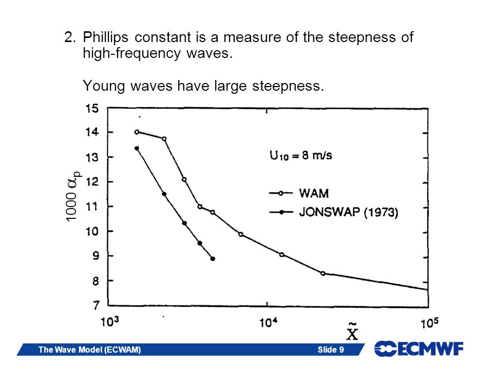 Slide 9The Wave Model (ECWAM) 2.Phillips constant is a measure of the steepness of high-frequency waves. Young waves have large steepness. 1000 p