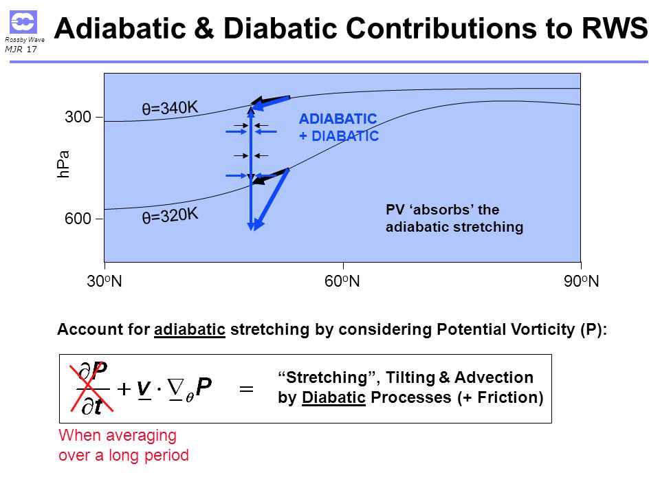 Rossby Wave MJR 17 Adiabatic & Diabatic Contributions to RWS θ=320K 600 300 θ=340K 30 o N90 o N60 o N hPa Account for adiabatic stretching by considering Potential Vorticity (P): Stretching, Tilting & Advection by Diabatic Processes (+ Friction) ADIABATIC + DIABATIC When averaging over a long period PV absorbs the adiabatic stretching