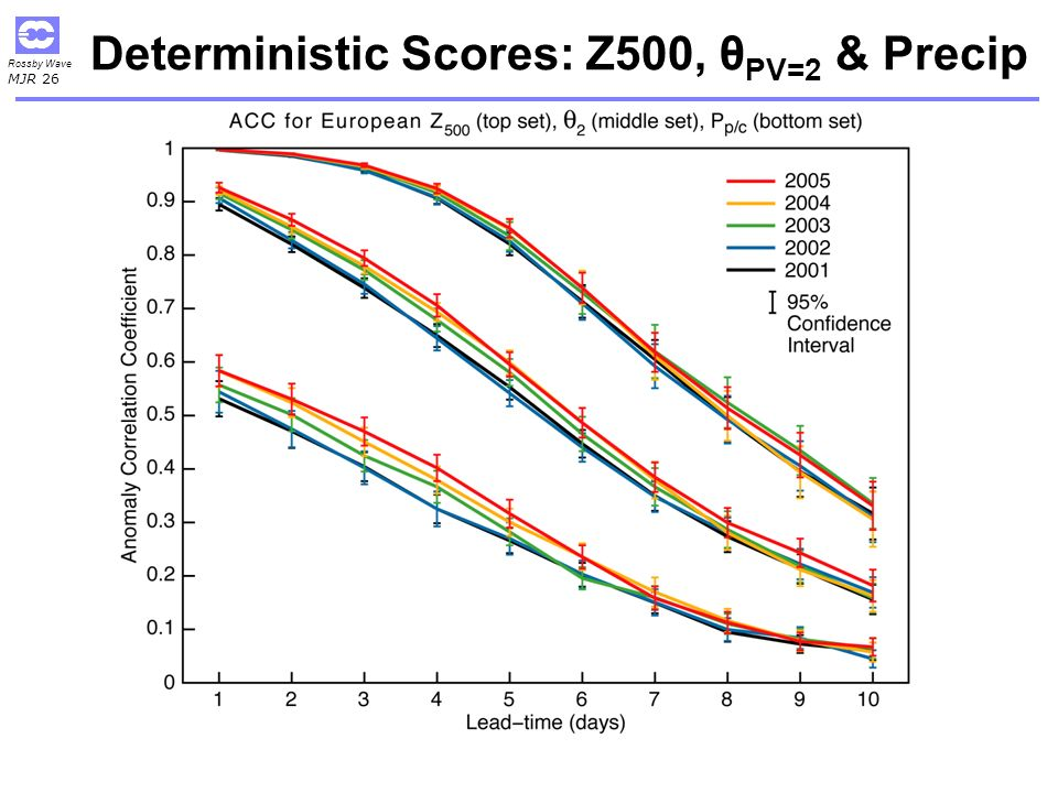 Rossby Wave MJR 26 Deterministic Scores: Z500, θ PV=2 & Precip