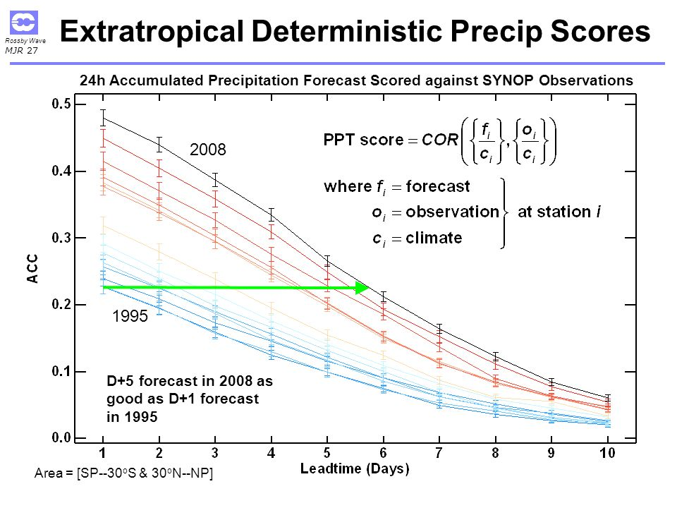 Rossby Wave MJR 27 Extratropical Deterministic Precip Scores 1995 2008 D+5 forecast in 2008 as good as D+1 forecast in 1995 Area = [SP--30 o S & 30 o N--NP] 24h Accumulated Precipitation Forecast Scored against SYNOP Observations