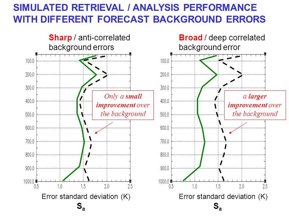 Error standard deviation (K) SIMULATED RETRIEVAL / ANALYSIS PERFORMANCE WITH DIFFERENT FORECAST BACKGROUND ERRORS Sharp / anti-correlated background errors Broad / deep correlated background error Only a small improvement over the background a larger improvement over the background SaSa SaSa