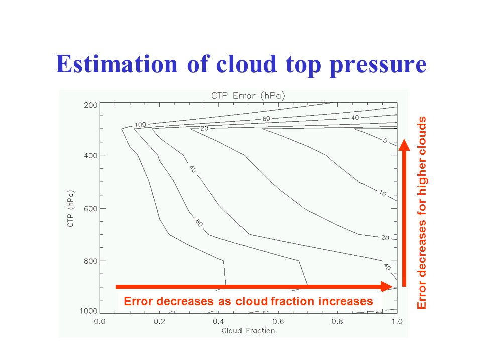 Estimation of cloud top pressure Error decreases as cloud fraction increases Error decreases for higher clouds