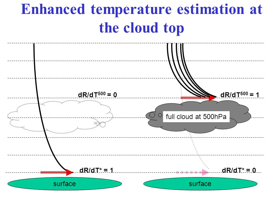 surface full cloud at 500hPa dR/dT 500 = 0 dR/dT* = 1 dR/dT 500 = 1 dR/dT* = 0 Enhanced temperature estimation at the cloud top