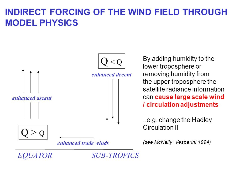 INDIRECT FORCING OF THE WIND FIELD THROUGH MODEL PHYSICS Q > Q Q < Q By adding humidity to the lower troposphere or removing humidity from the upper troposphere the satellite radiance information can cause large scale wind / circulation adjustments..e.g.