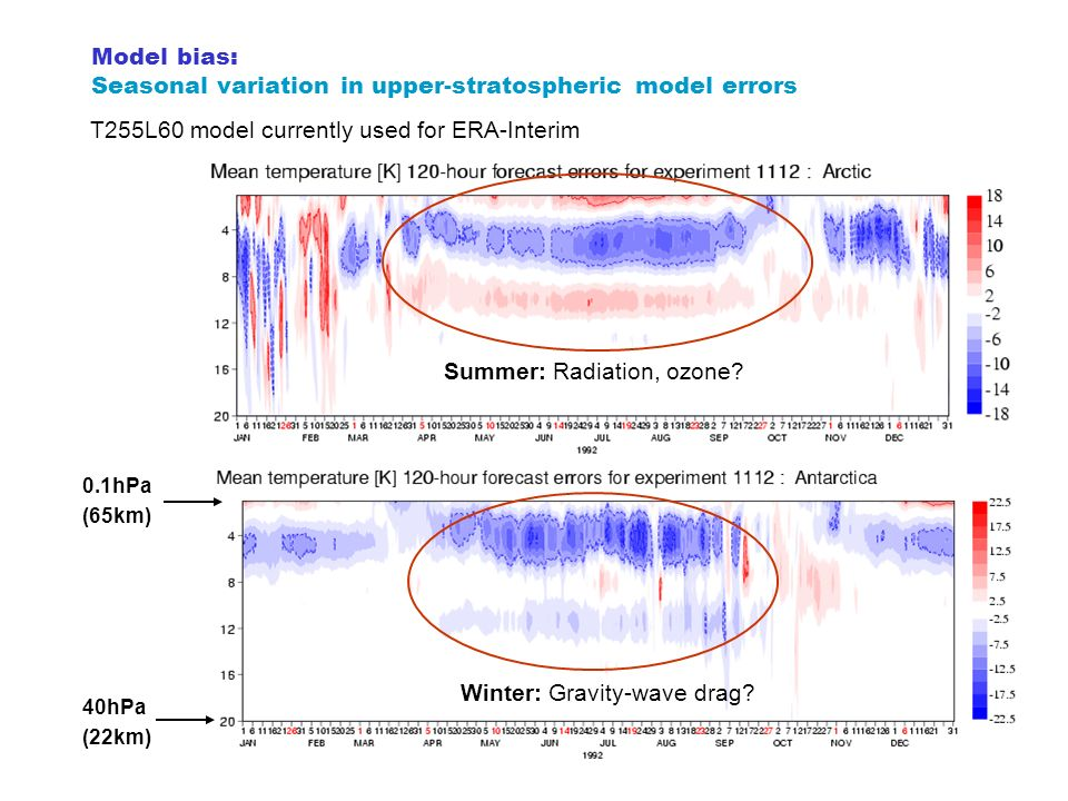 Model bias: Seasonal variation in upper-stratospheric model errors 40hPa (22km) 0.1hPa (65km) T255L60 model currently used for ERA-Interim Summer: Rad