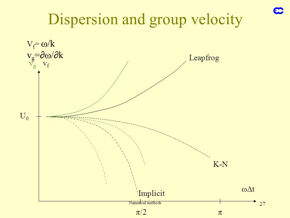 Numerical methods 27 Dispersion and group velocity ωΔt π/2π U0U0 vgvg vfvf Leapfrog K-N Implicit V f = ω/k v g = ω/ k